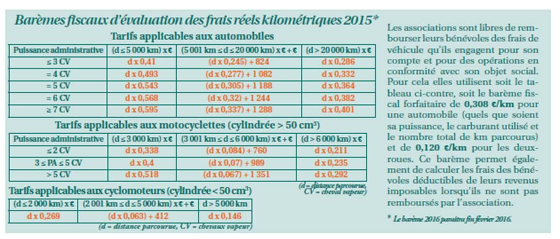 Barèmes fiscaux des frais kilométriques 2015